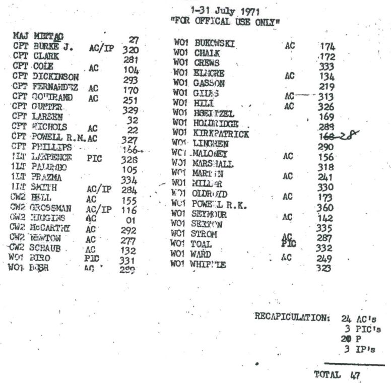 48th Call Numbers